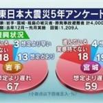 日曜討論「東日本大震災5年 住まい・産業 復興の課題は」 20160313