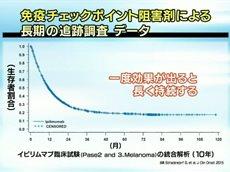 TVシンポジウム「がんは治る時代へ~先端医療最前線~」 20160416