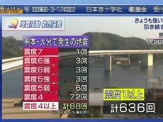 ニュースウオッチ9▽大きな地震続く被災地・活断層のずれは熊本大分の県境まで 20160419
