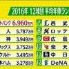 SPORTSウォッチャー▽イチローがまたも大記録!ニッポンのエース田中先発 20160430