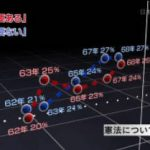 NHKスペシャル「日本国憲法 70年の潮流~その時、人々は~」 20170506