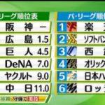 SPORTSウォッチャー▽プロ野球全試合情報▽白熱!大相撲夏場所3日目ほか 20170516