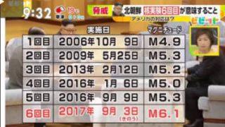 ビビット 眞子さま・小室さん婚約内定 オスカー武井咲23歳で結婚  20170904