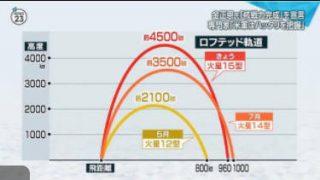 NEWS23 30日にも予定される「中間報告」日馬富士暴行に協会の苦悩深く…。 20171129