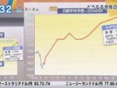 Newsモーニングサテライト【また波乱? 今後の株式相場を展望】 20180226
