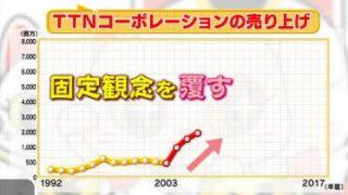 爆問ファンド! マネーの成功グラフ¥ 20180521